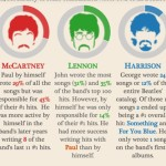 beatles visualization