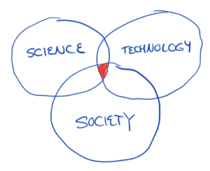 On the Intersection of Science, Technology, and Society