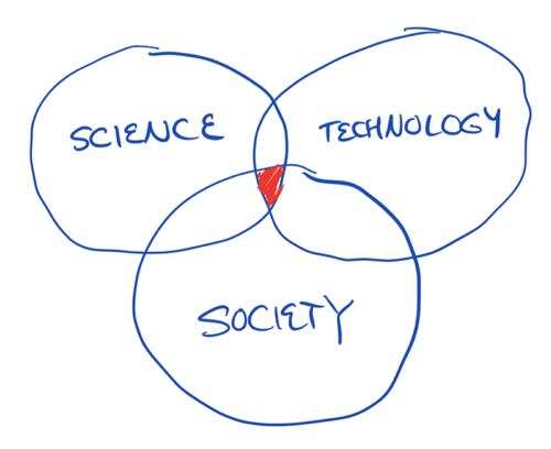 On the Intersection of Science, Technology, and Society | Exploring ...